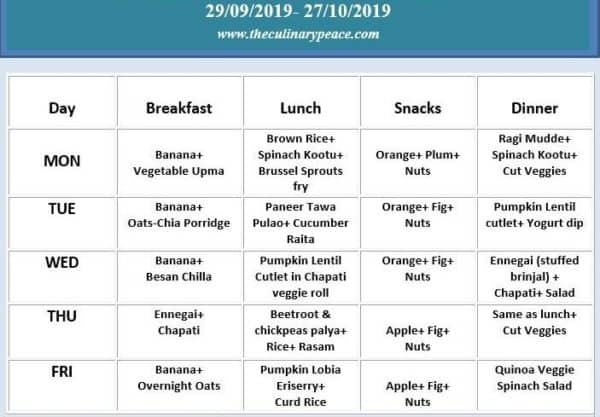 A beginner's guide to create healthy weekly meal plan
